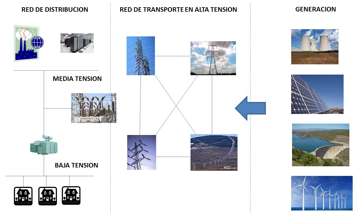 Arquitectura red electrica