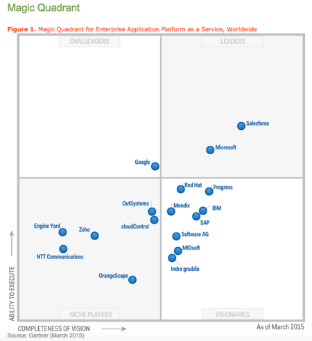 Gartner magic quadrant CRM March 2015