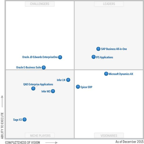 Gartner magic quadrant ERP December 2015