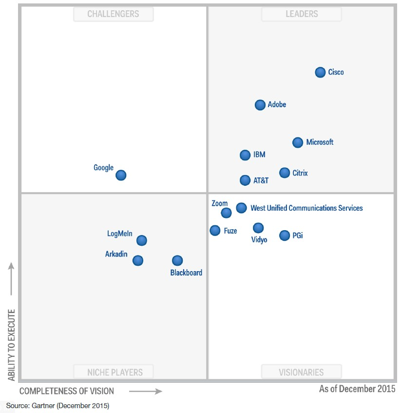 Gartner magic quadrant conferencing December 2015