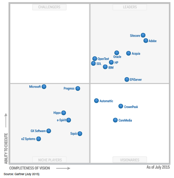 Gartner magic quadrant content management July 2015